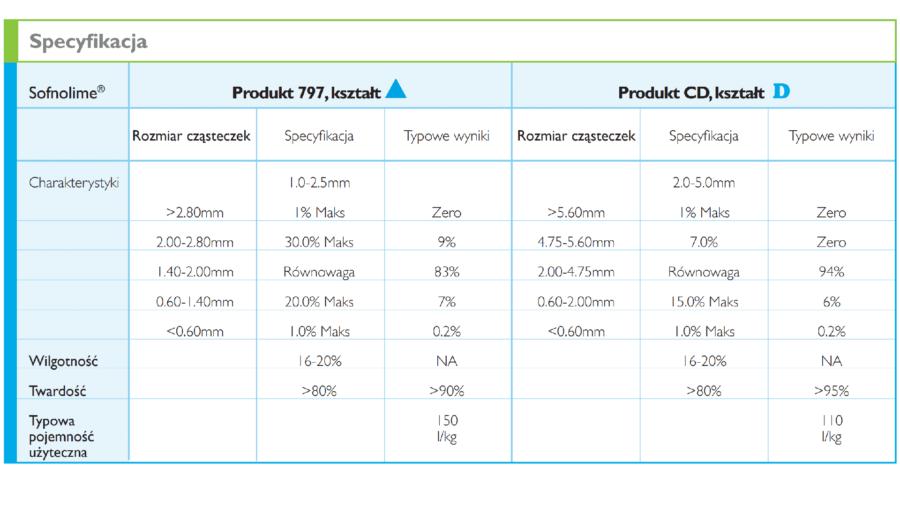 specyfikacja charakterystyka wapna sodowanego sofnolime 797