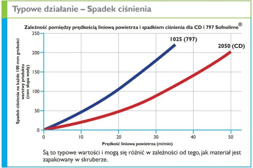 wykres typowego działania wapna sodowanego spadek ciśnienia