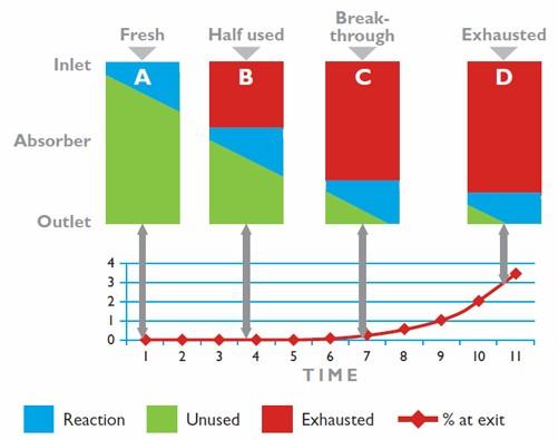 wapno sodowane sofnolime mechanizm pochlaniania dwutlenku wegla