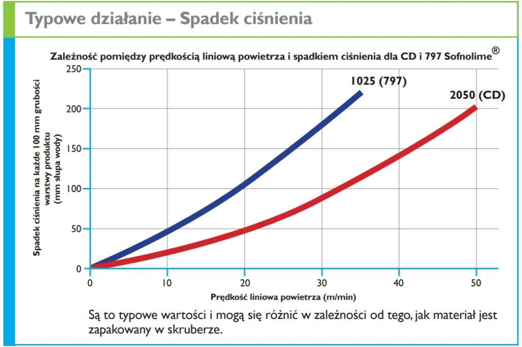 wapno sodowane sofnolime wykres