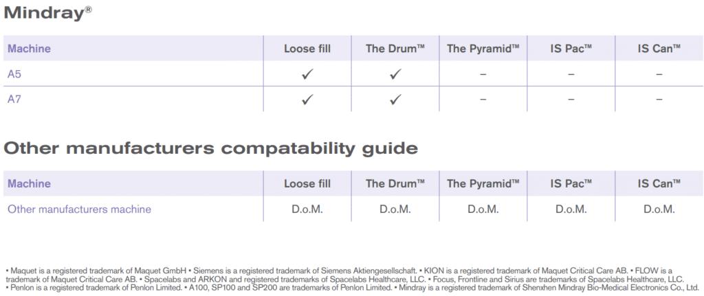 Intersurgical Pyramid - jaką ma kompatybilność z aparatami do znieczuleń?